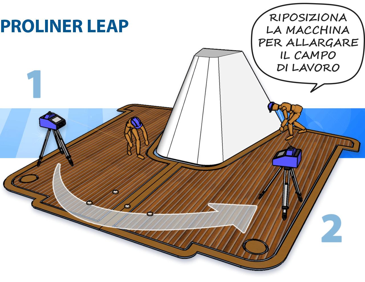 Prodim Proliner Leap - Riposiziona la macchina per allargare il campo di lavoro